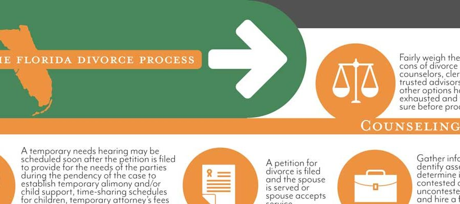 Florida divorce process infographic partial screenshot Taylor Law