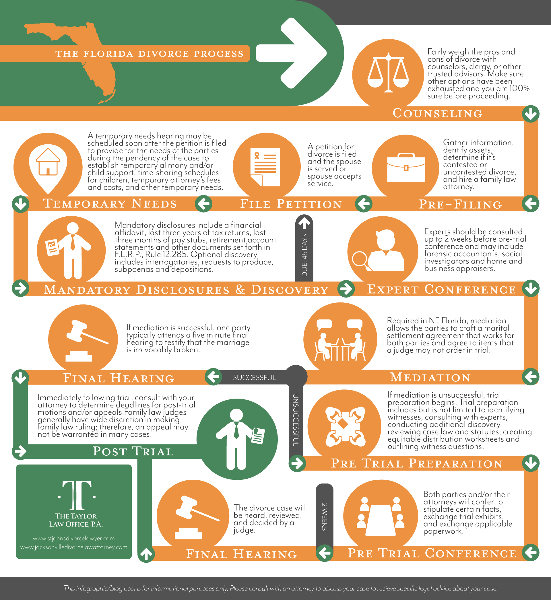 The Florida Divorce Process Infographic And In Depth Outline